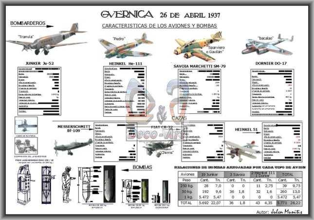 Aviones, bombas y sus características