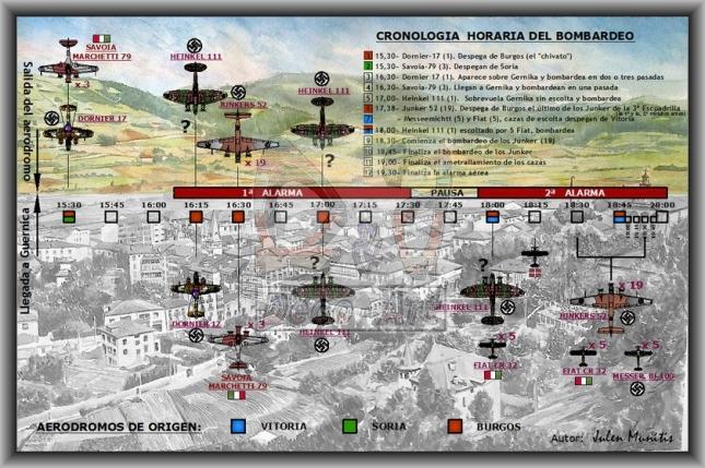 Cronología horaria del bombardeo