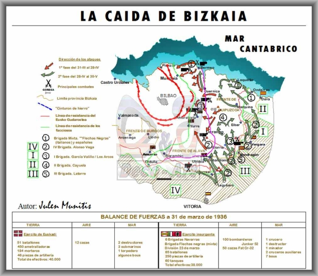 Ofensiva sobre Bizkaia