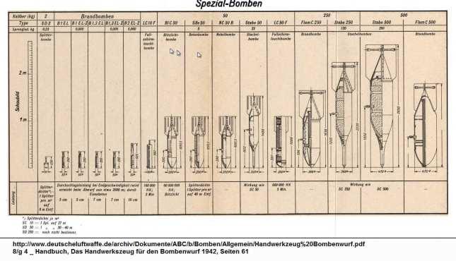 Gráfico bombas especiales alemanas